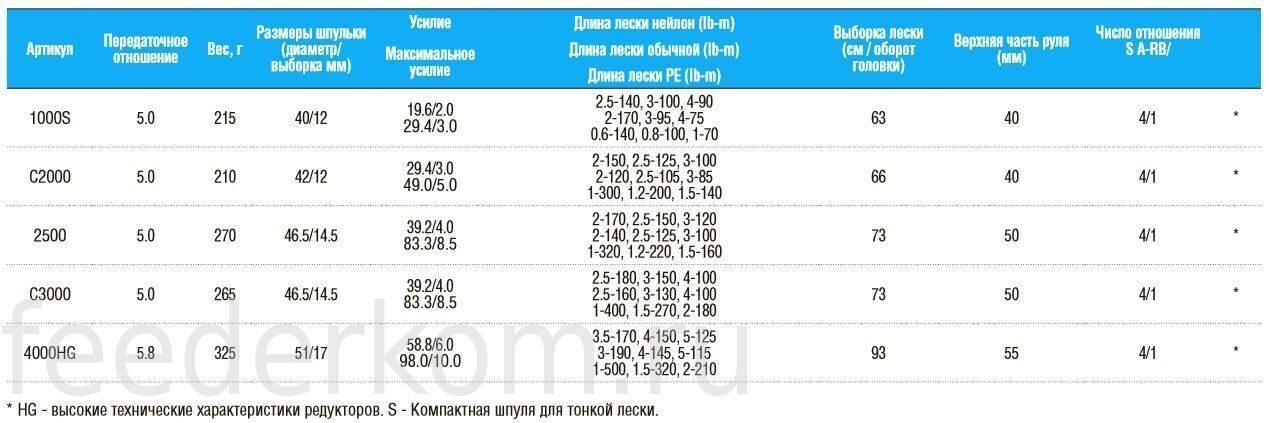 размер катушки и вес приманки